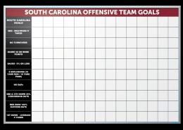 University of South Carolina Football Stat Tracker Markerboard